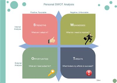The SWOT Analysis - Lawrence Fine